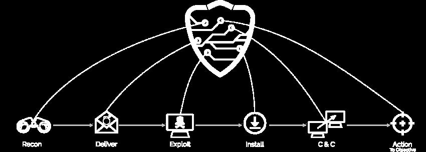 db_killchain_4.0